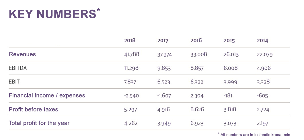 Key numbers from Isavia's financial report for the year 2018 // Source: Isavia, trasnlated by Flugblogg