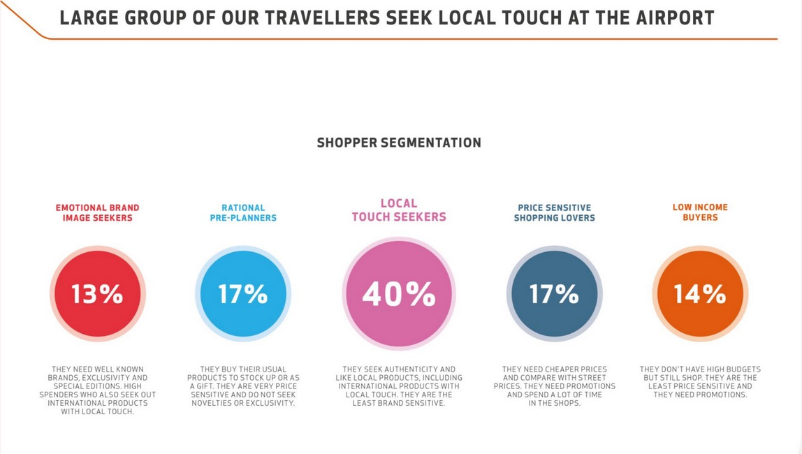 Shopper segmentation in Keflavik airport // Source: Isavia