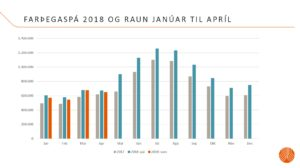Actual numbers of pax flow in Keflavik airport in first months of 2018 and forecast for the rest of the year, published May 2018 // Source: Isavia