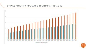 The forecast of pax flow in Keflavik airport until 2040 // Source: Isavia