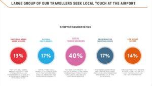 Shopper segmentation in Keflavik airport // Source: Isavia