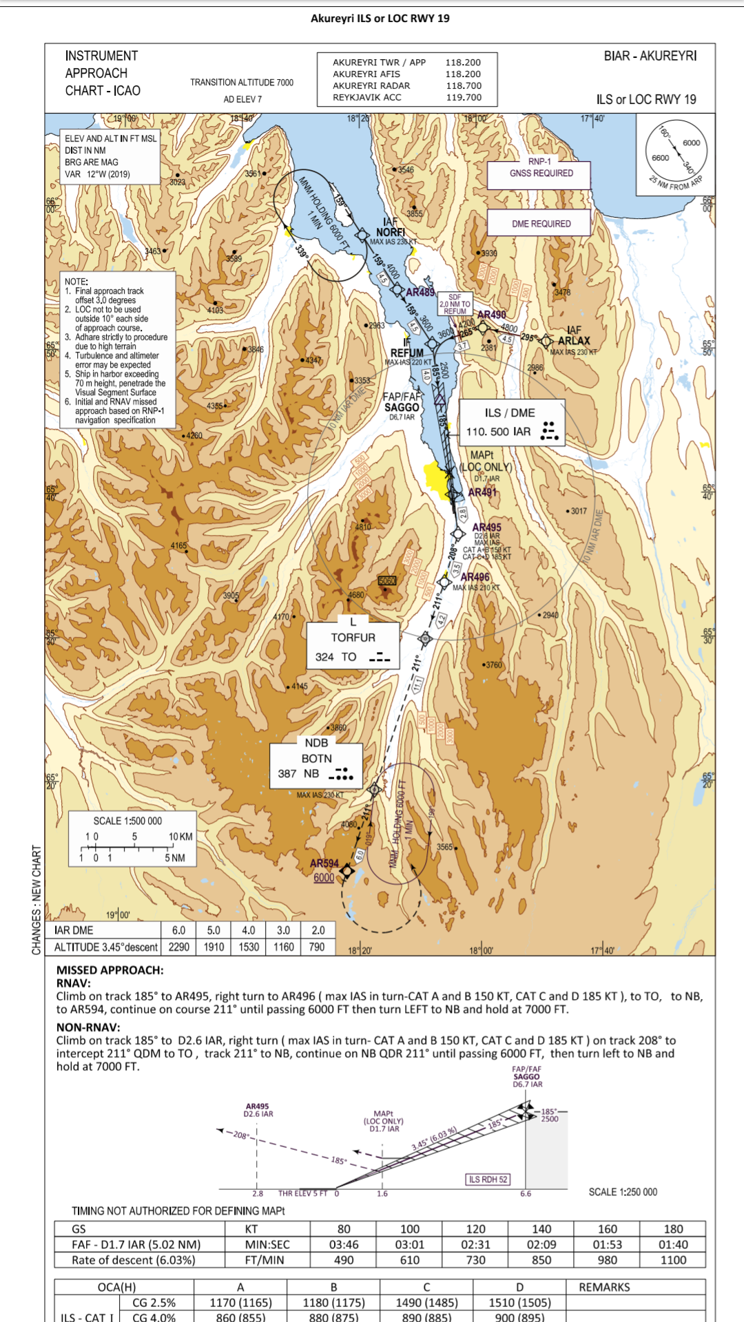 The AIP chart for ILS Runway 19 in Akureiry // Source: Isavia
