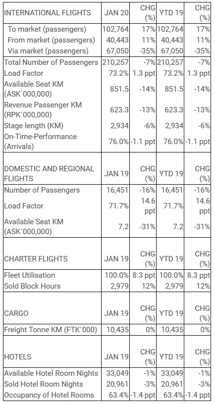 Icelandair Group statistic for January 2020 // Source: Icelandair Group
