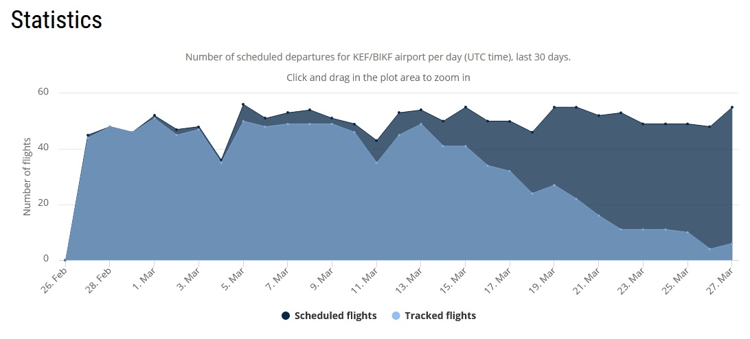 Number of scheduled and serviced departures in Keflavik airport per day for the last 30 days // Source: Flightradar24