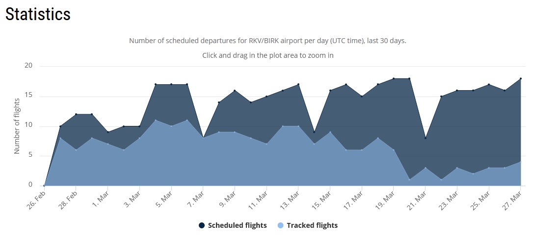 Number of scheduled departures Reykjavik airport per day for the last 30 days // Source: Flightradar24