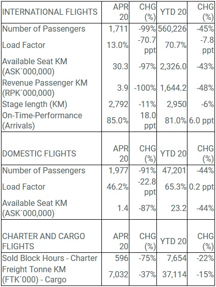 Icelandair traffic in April 2020 // Source: Icelandair