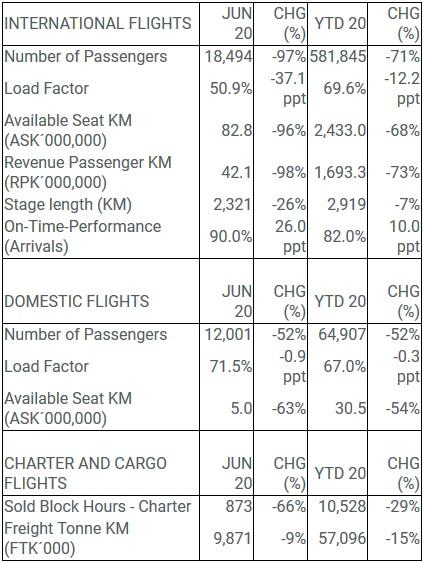 Icelandair Traffic Data June 2020 // Source: Icelandair