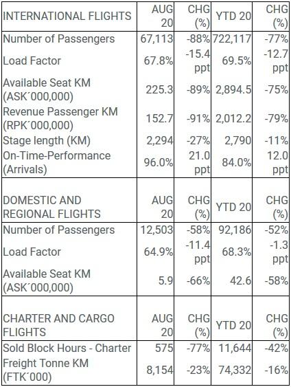Icelandair Traffic Data August 2020 // Source: Icelandair
