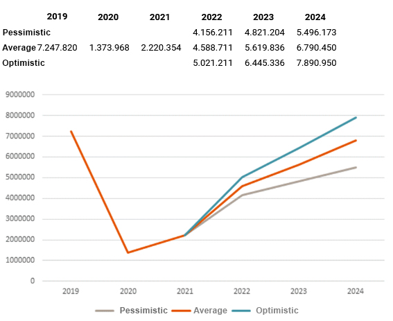 Three scenarios of passenger traffic deveopment in Keflavik airport // Source: Isavia (translated by Flugblogg)